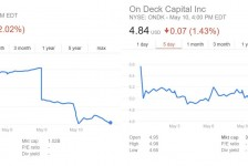 LendingClub Share Plummeted